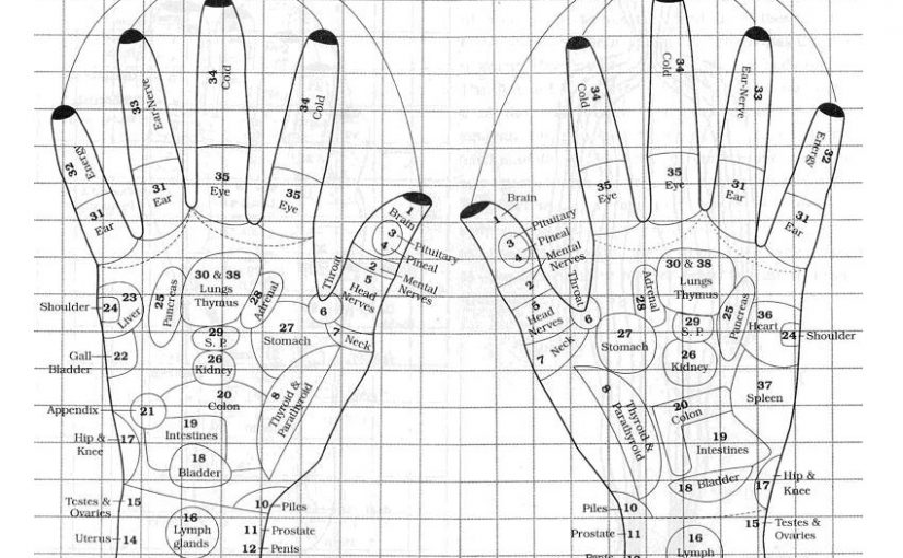 Acupressure: Parts Of Body